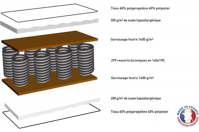 ensemble matelas ressorts biconiques h18 et sommier tapissier matelass 90x190 cm virtus. Black Bedroom Furniture Sets. Home Design Ideas